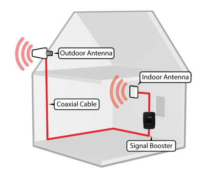 Intro To Cellular Signal Boosters Systems - AlternativeWireless
