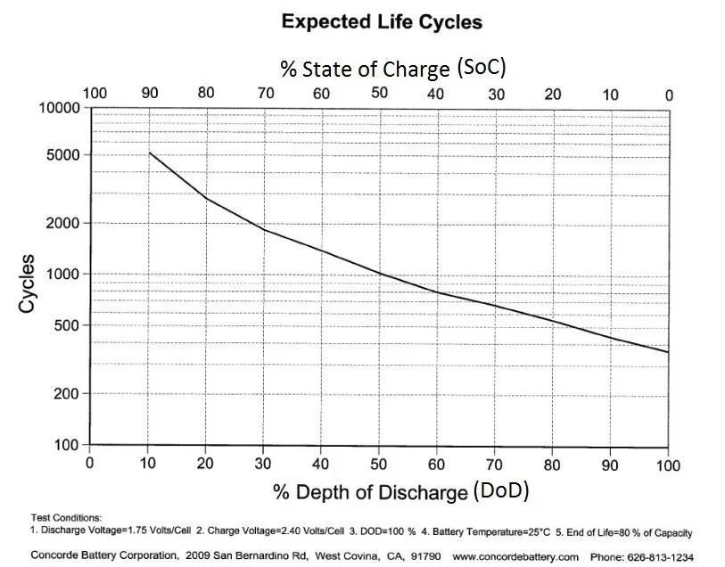Understanding Deep Cycle Batteries - Part 2 altE Blog