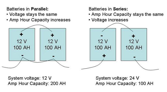 Batteries - Series and Parallel Connections altE