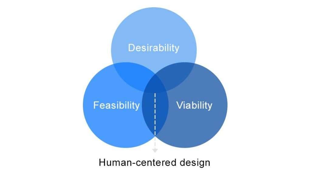 Human-Centered Design The Essential Tactics