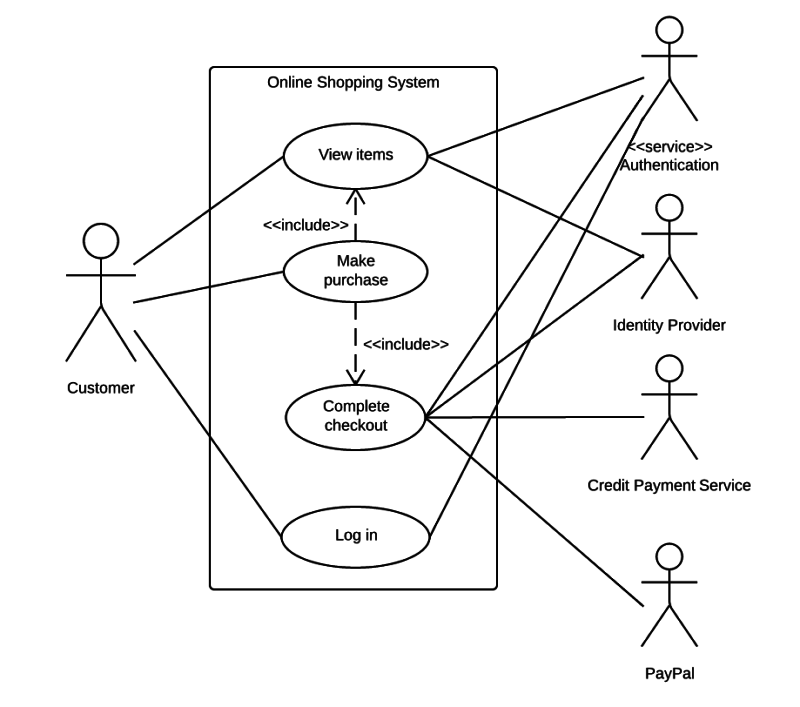 uml actor diagram