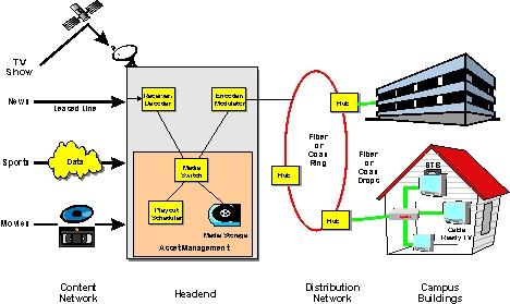 Cable Tv Diagram - Wwwcaseistore \u2022