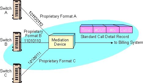 Billing Mediation System Definition