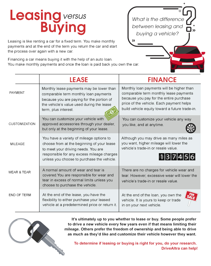 Auto Buying Vs Leasing - buy vs lease car