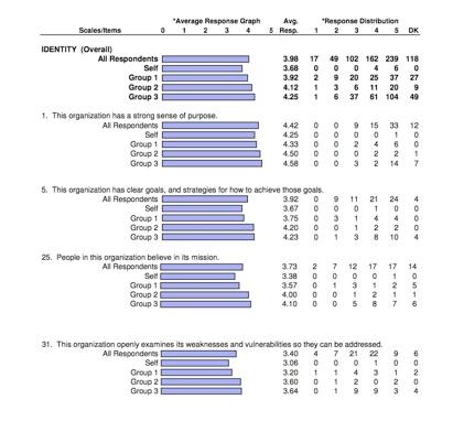 Survey report page sample Al Watts