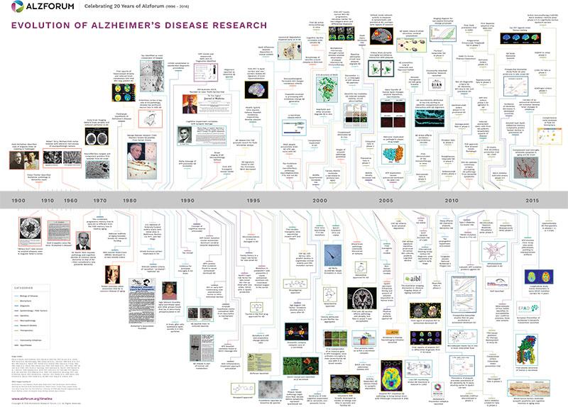 Alzheimer\u0027s Disease Research Timeline ALZFORUM - timeline pictures