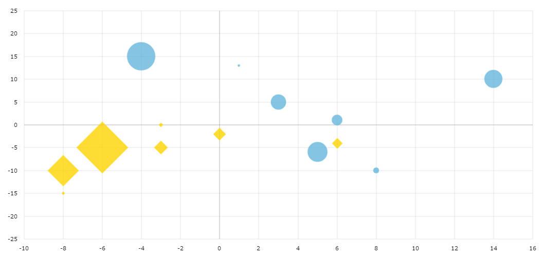 Bubble Chart - amCharts - bubble chart