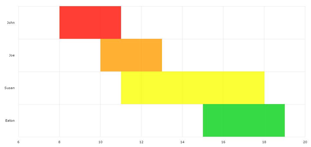 Floating Bar Chart - amCharts - what is a bar chart