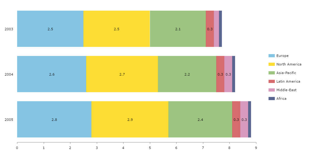 Clustered Bar Chart - amCharts - what is a bar chart