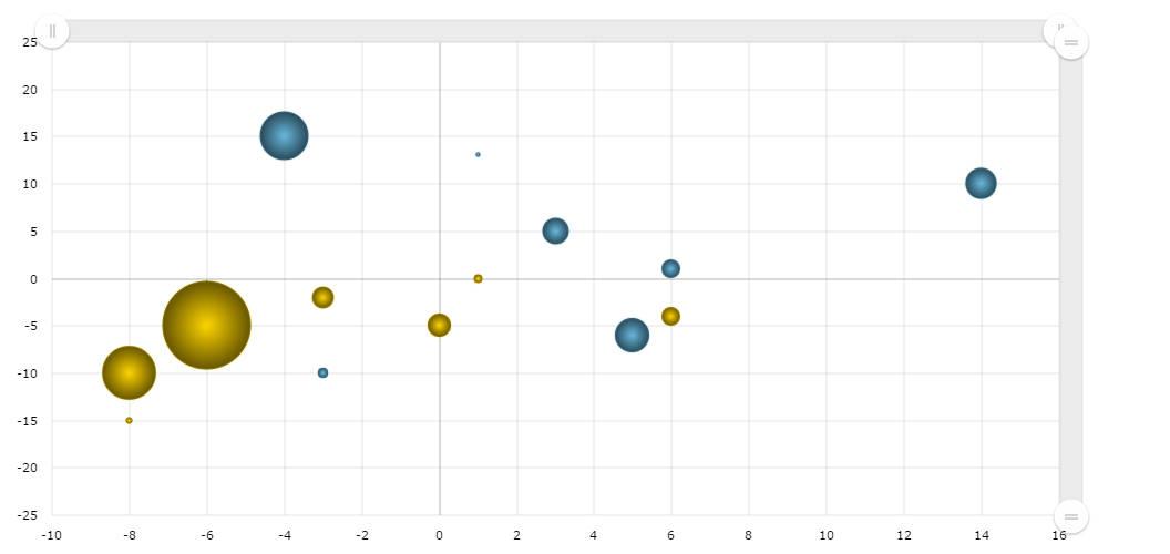 Zoomable Bubble Chart - amCharts