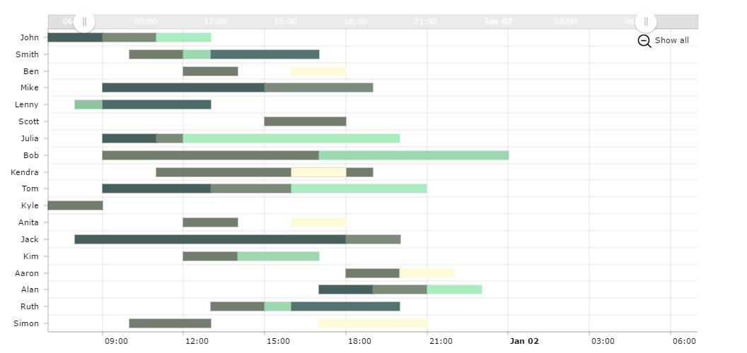GANTT Chart - amCharts - gantt chart
