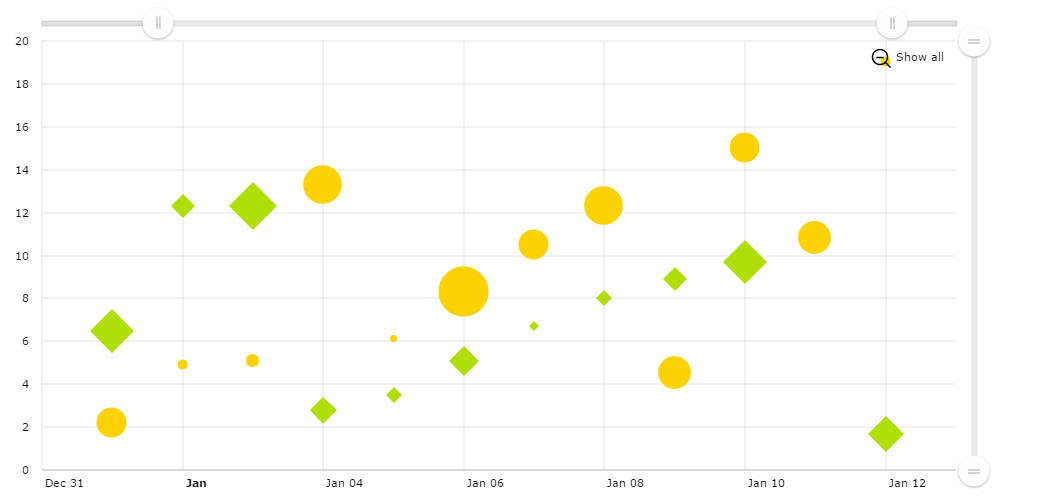 XY chart with date-based axis - amCharts - bubble chart