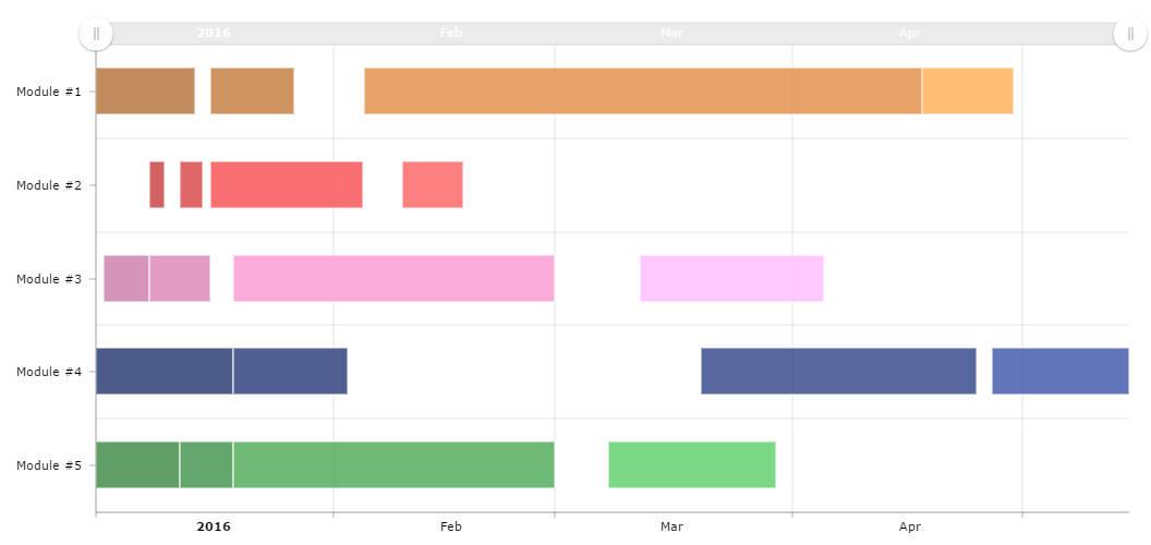 GANTT Chart with dates - amCharts - gantt chart