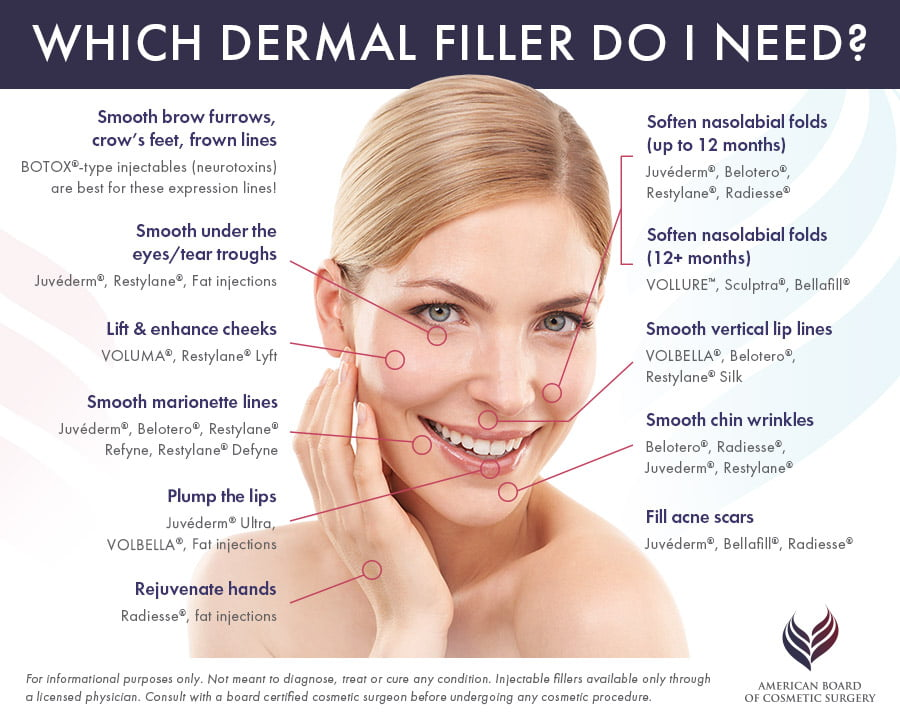 Injectable Dermal Fillers Guide American Board of Cosmetic Surgery
