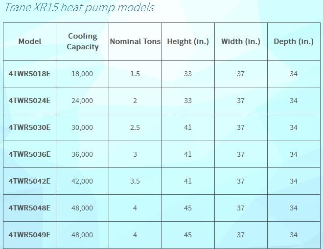 Trane Heat Pump Comparison \u2013 A Review Of Residential Trane Heat Pumps