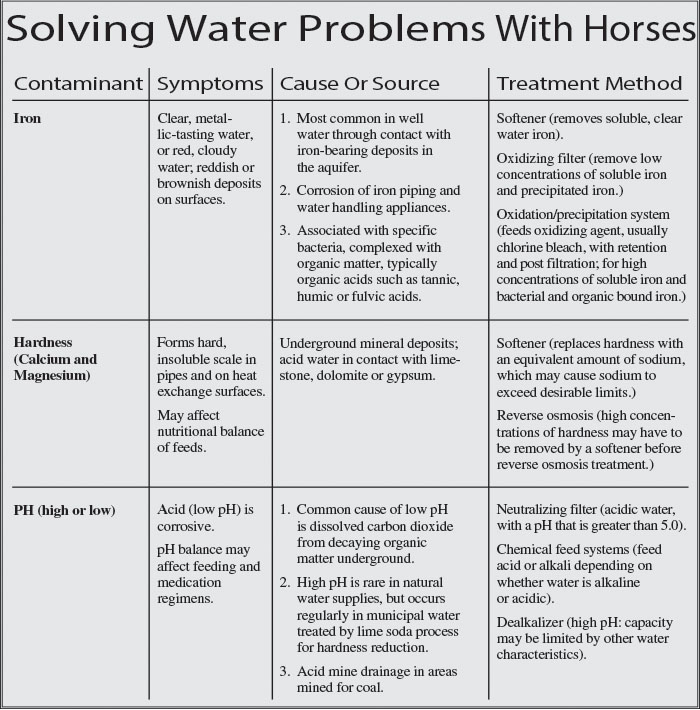 How Drinking Water Affects Hoof Quality 2001-12-01 American