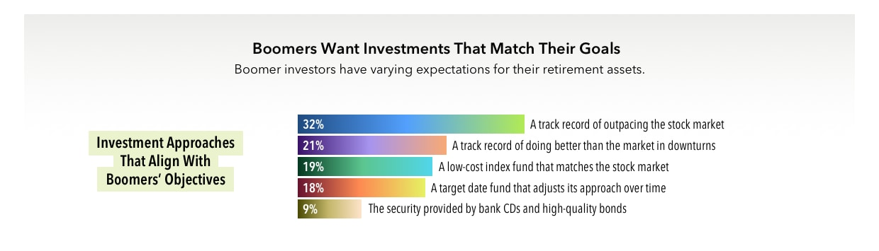 What\u0027s Next for Baby Boomers Entering Retirement? American Funds