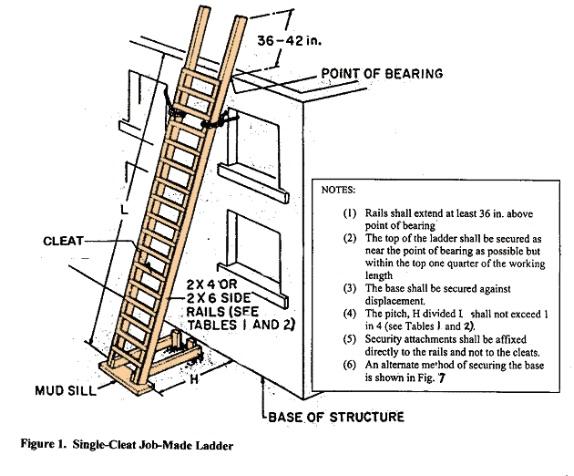 Job Made Wooden Ladder American Ladder Institute