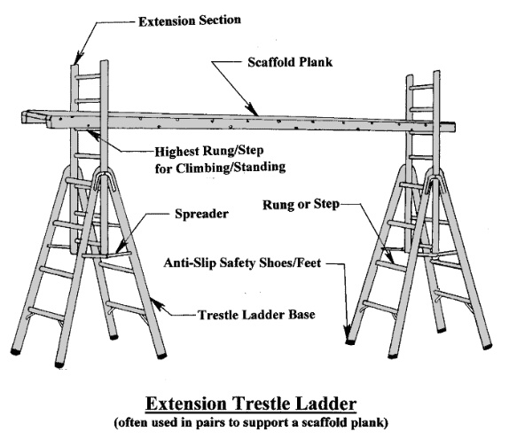 Extension Trestle Ladder - American Ladder Institute - the ladders