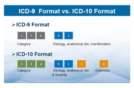 New Z codes in ICD-10 for V codes of ICD-9