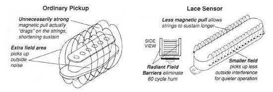 fender lace sensor pickups wiring diagram