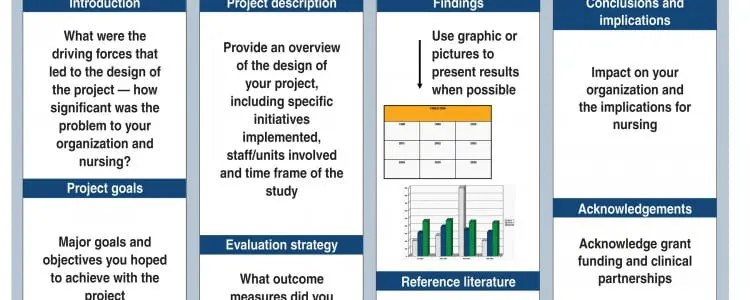 How to create an effective poster presentation - American Nurse Today - Presentation Project