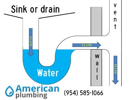 P Trap Plumbing Plumber Fort Lauderdale