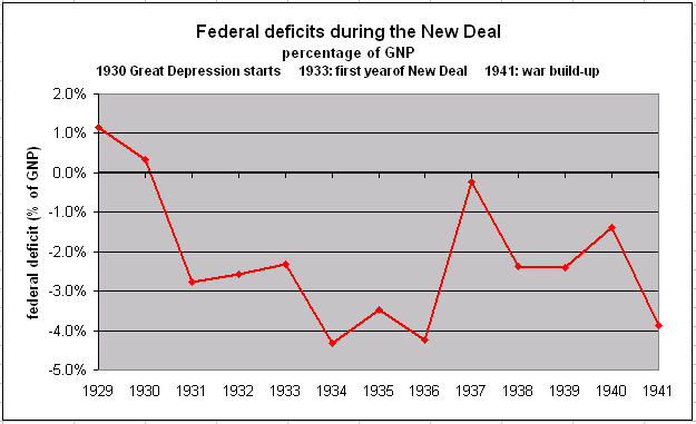 On this graph pertaining to the deficit spending, notice how the - farmer resume