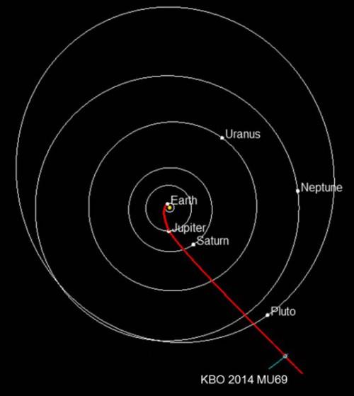 New \u0027KEM\u0027 Proposal Would Extend New Horizons Post-Pluto Mission to