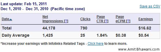Infolinks Advertisement Stats