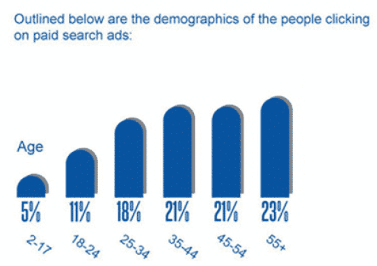Demographics of Searchers