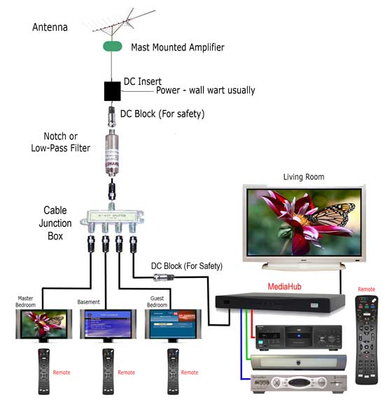 Catv Cable Wiring Diagram Index listing of wiring diagrams