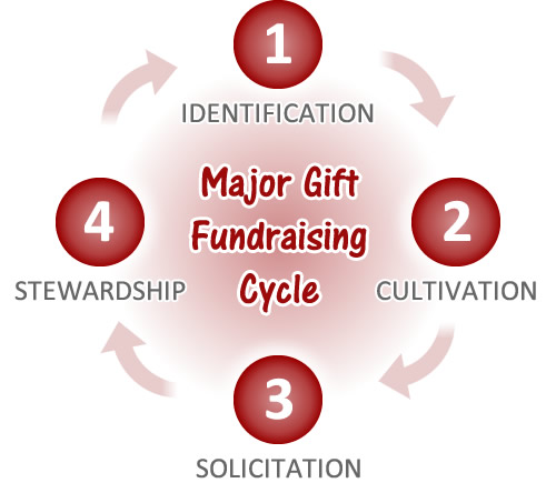 Major Gift Fundraising \u2013 Everything You Need to Know Amy Eisenstein - major gift officer sample resume