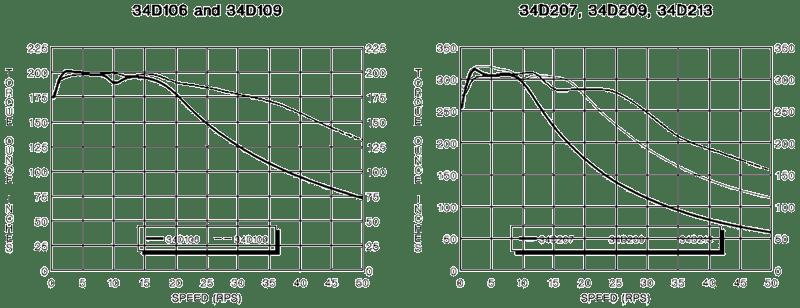stepper motors 34d wiring diagram