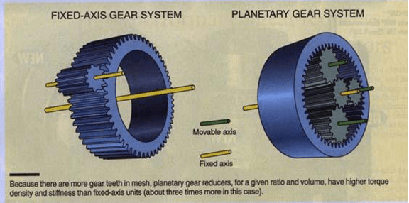 Gearboxes Planetary And Spur Designs From Anaheim Automation