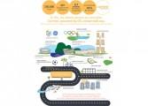 Juegos Olímpicos de Río 2016 con Iluminación eficiente en 4 millones de mts2