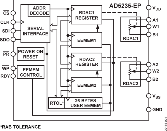analog to digital converters a d