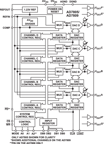 internal block diagram of 7805