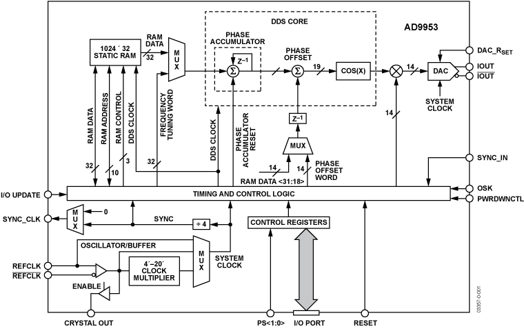 dds block diagram dds get image about wiring diagram