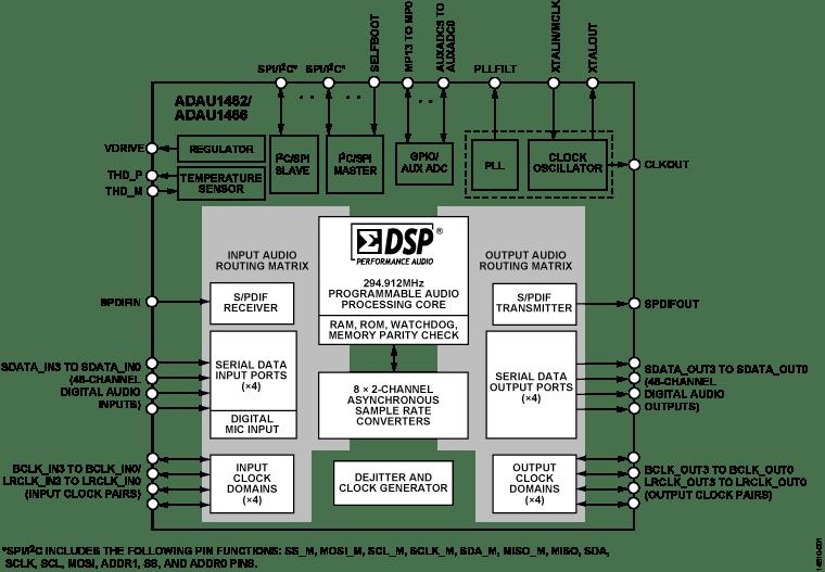 circuit block diagram program