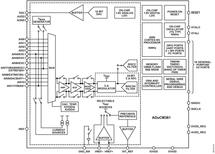 block diagram of the silicon video mux