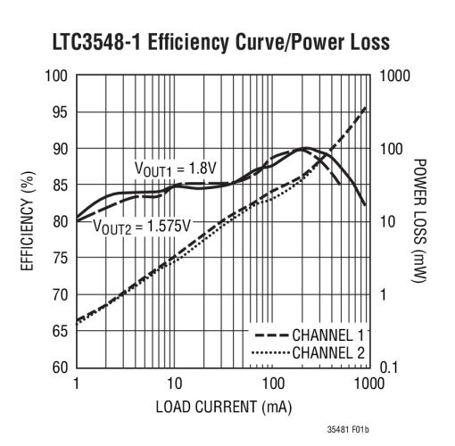 ltc3548