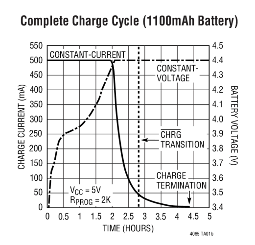 lithium ion battery charger circuit as well usb charger circuit