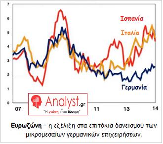 ΓΡΑΦΗΜΑ - Ευρωζώνη, επιτόκια δανεισμού μικρομεσαίων επιχειρήσεων