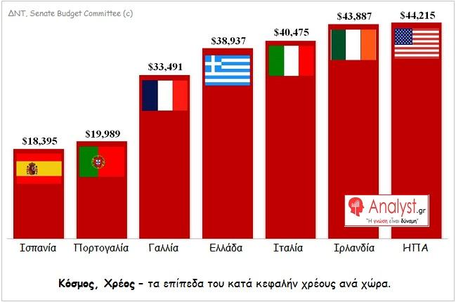 ΓΡΑΦΗΜΑ - κόσμος, κατά κεφαλήν χρέος