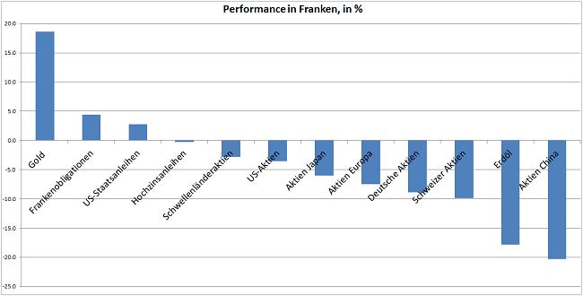 ΓΡΑΦΗΜΑ - Ποσοστιαία απόδοση σε φράγκα χρηματιστηριακών προϊόντων