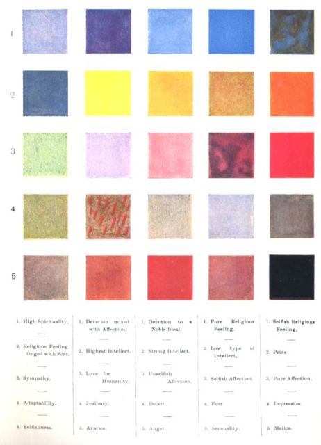 Thought Forms Colour Chart - Annie Besant