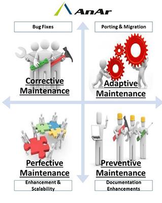 Types of Software Maintenance - AnAr Solutions Pvt Ltd