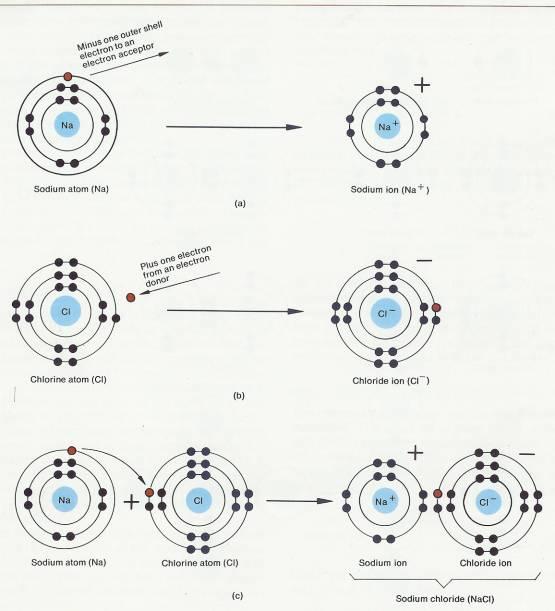 compound diagram ionic bond