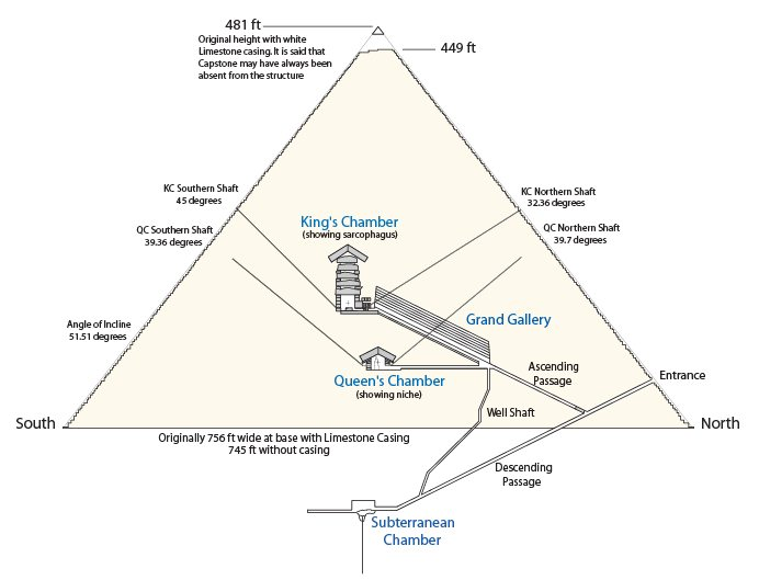 Great Pyramid Architecture - diagram of a pyramid